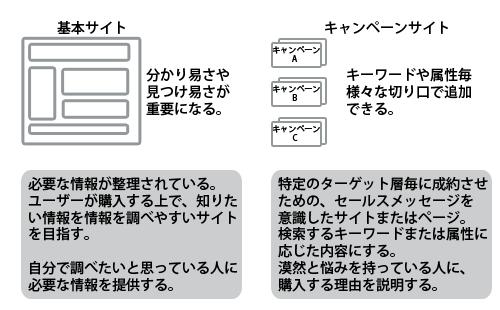ハイブリット型サイト構造